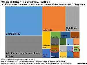 مصر ضمن الاقتصاديات الاقوى عالميا في 2024