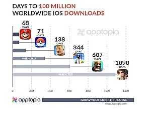 صورة الخبر: لعبة Fortnite تصل إلى 100 مليون عملية تنزيل على ios فقط